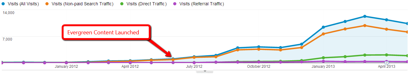 relationship between volume of content and traffic