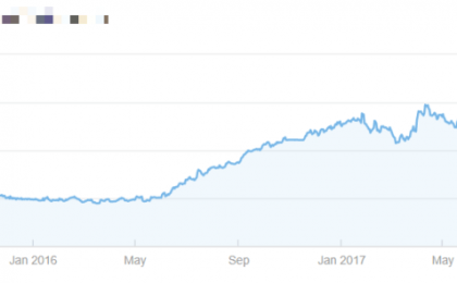 2017 traffic growth after adding content