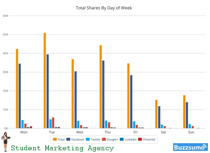 Tuesday's are the BEST days for getting the most social shares for your content!