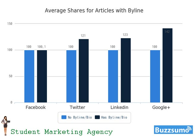 Bylines and bios build trust, and people share articles that they trust (except on Facebook).