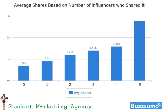 What you post is important, but who shares your post matters, too.