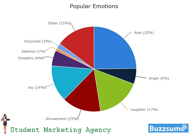 Content sharing is driven by emotions.