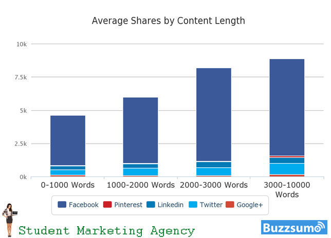 Long content beats short content.