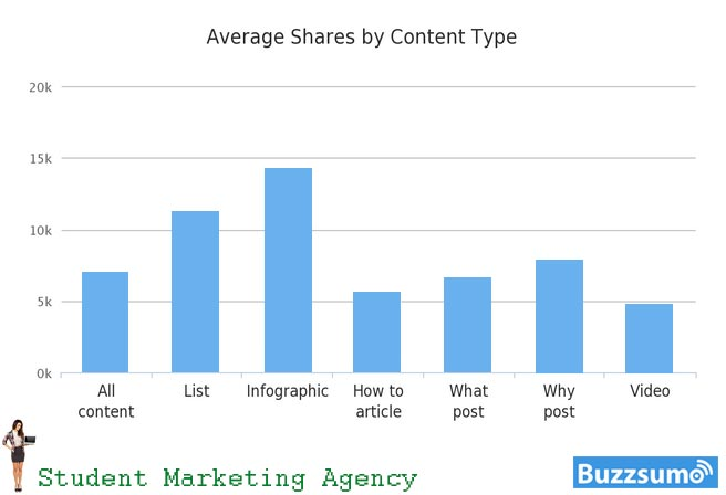 Measuring the type of content you deliver.
