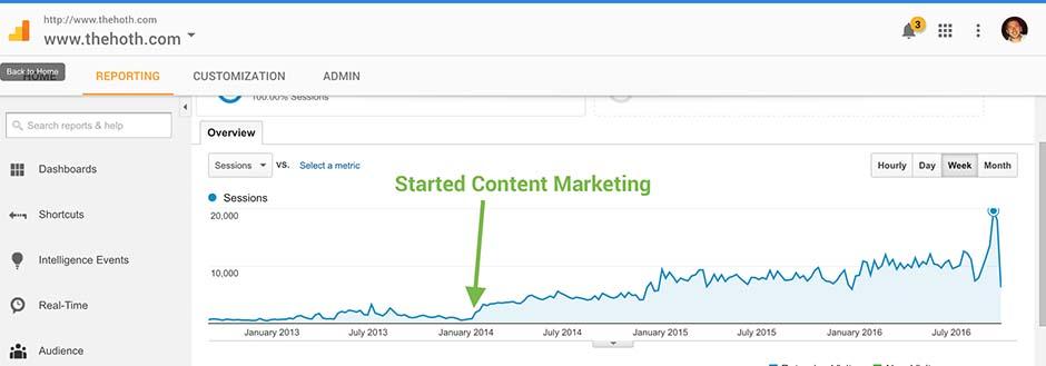 more content equals more traffic